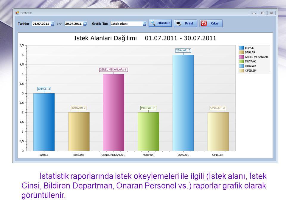 İstatistik raporlarında istek okeylemeleri ile ilgili (İstek alanı, İstek Cinsi, Bildiren Departman, Onaran Personel vs.) raporlar grafik olarak görüntülenir.