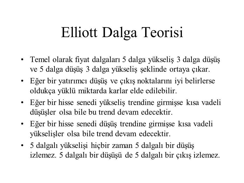 Elliott Dalga Teorisi Temel olarak fiyat dalgaları 5 dalga yükseliş 3 dalga düşüş ve 5 dalga düşüş 3 dalga yükseliş şeklinde ortaya çıkar.
