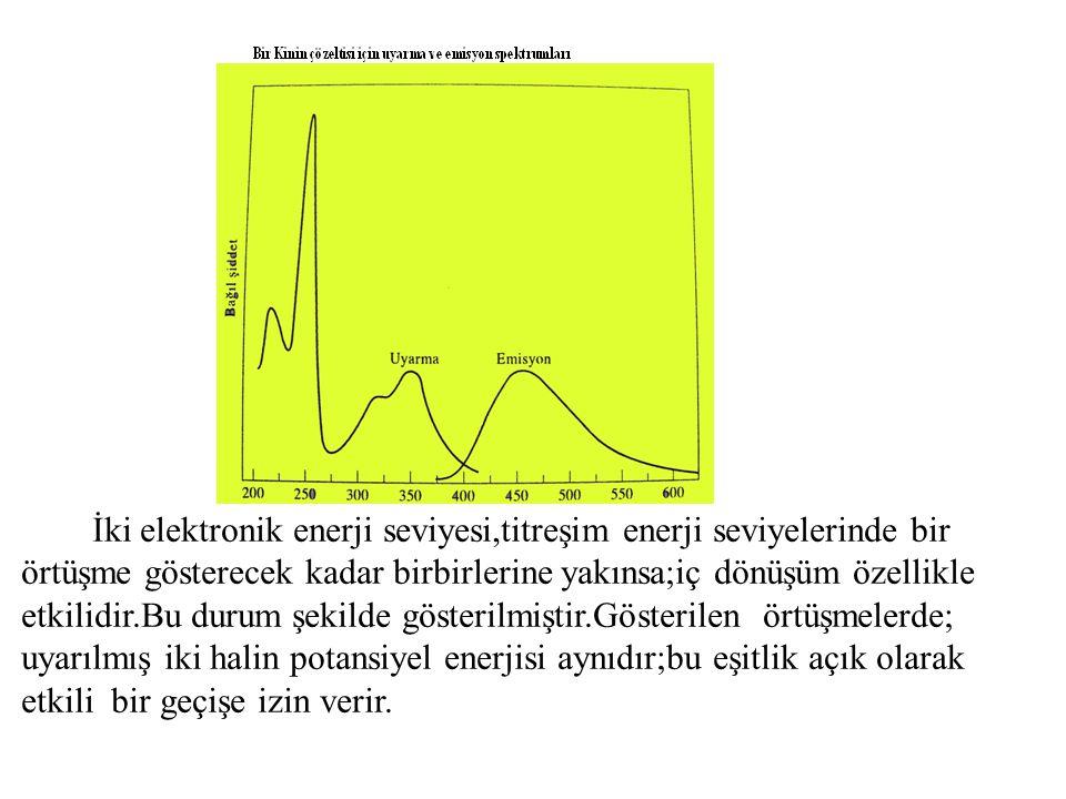 İki elektronik enerji seviyesi,titreşim enerji seviyelerinde bir örtüşme gösterecek kadar birbirlerine yakınsa;iç dönüşüm özellikle etkilidir.Bu durum şekilde gösterilmiştir.Gösterilen örtüşmelerde; uyarılmış iki halin potansiyel enerjisi aynıdır;bu eşitlik açık olarak etkili bir geçişe izin verir.