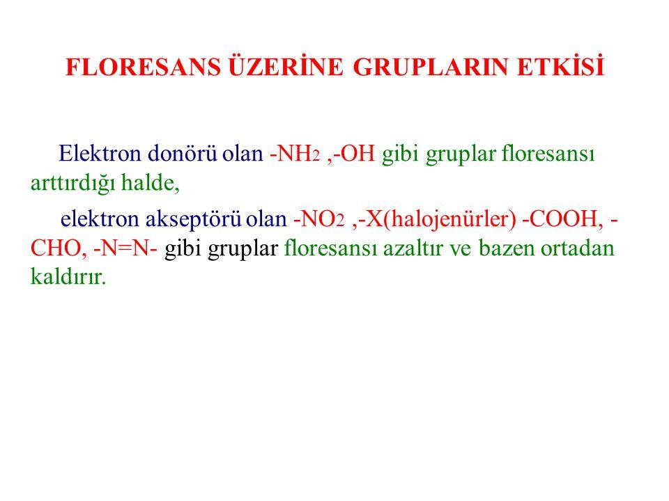 FLORESANS ÜZERİNE GRUPLARIN ETKİSİ
