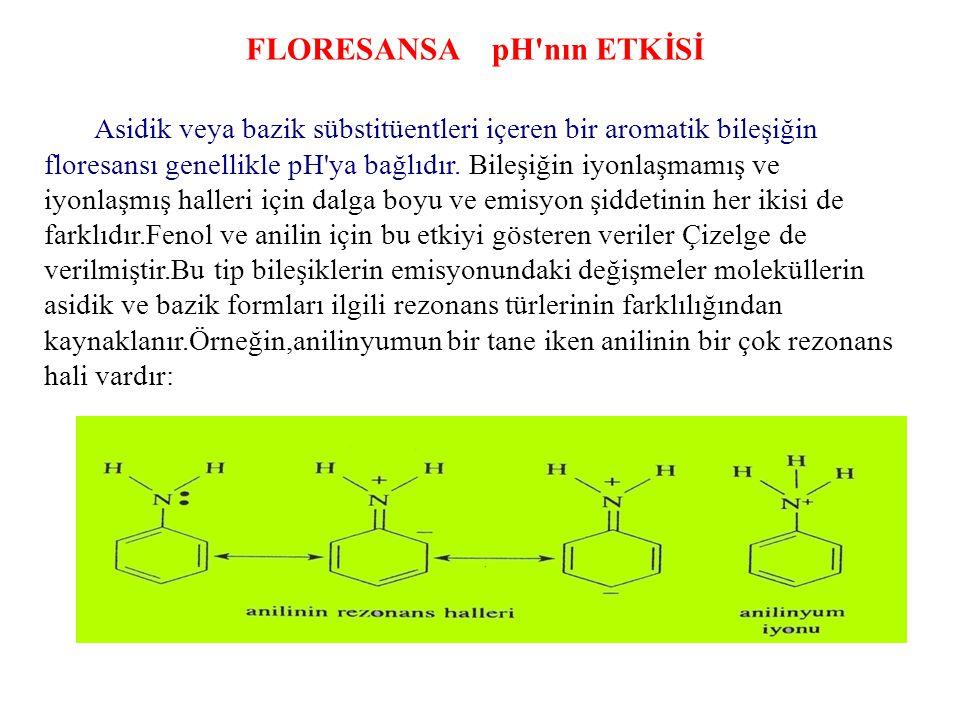 FLORESANSA pH nın ETKİSİ