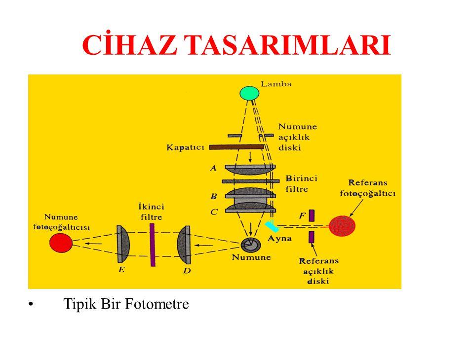 CİHAZ TASARIMLARI Tipik Bir Fotometre 42
