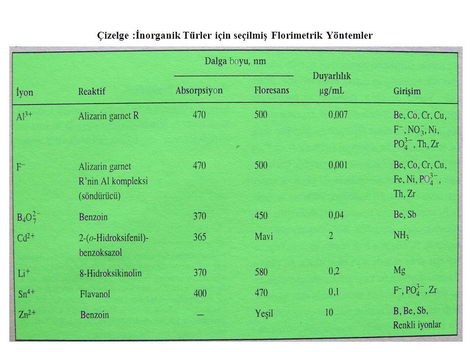 Çizelge :İnorganik Türler için seçilmiş Florimetrik Yöntemler