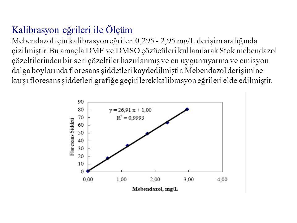 Kalibrasyon eğrileri ile Ölçüm Mebendazol için kalibrasyon eğrileri 0,295 - 2,95 mg/L derişim aralığında çizilmiştir. Bu amaçla DMF ve DMSO çözücüleri kullanılarak Stok mebendazol çözeltilerinden bir seri çözeltiler hazırlanmış ve en uygun uyarma ve emisyon dalga boylarında floresans şiddetleri kaydedilmiştir. Mebendazol derişimine karşı floresans şiddetleri grafiğe geçirilerek kalibrasyon eğrileri elde edilmiştir.