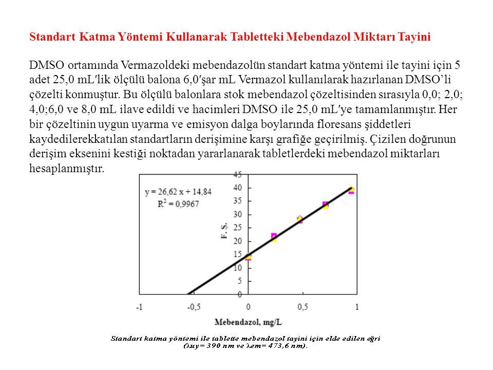 Standart Katma Yöntemi Kullanarak Tabletteki Mebendazol Miktarı Tayini DMSO ortamında Vermazoldeki mebendazolün standart katma yöntemi ile tayini için 5 adet 25,0 mL′lik ölçülü balona 6,0′şar mL Vermazol kullanılarak hazırlanan DMSO'li çözelti konmuştur. Bu ölçülü balonlara stok mebendazol çözeltisinden sırasıyla 0,0; 2,0; 4,0;6,0 ve 8,0 mL ilave edildi ve hacimleri DMSO ile 25,0 mL′ye tamamlanmıştır. Her bir çözeltinin uygun uyarma ve emisyon dalga boylarında floresans şiddetleri kaydedilerekkatılan standartların derişimine karşı grafiğe geçirilmiş. Çizilen doğrunun derişim eksenini kestiği noktadan yararlanarak tabletlerdeki mebendazol miktarları hesaplanmıştır.