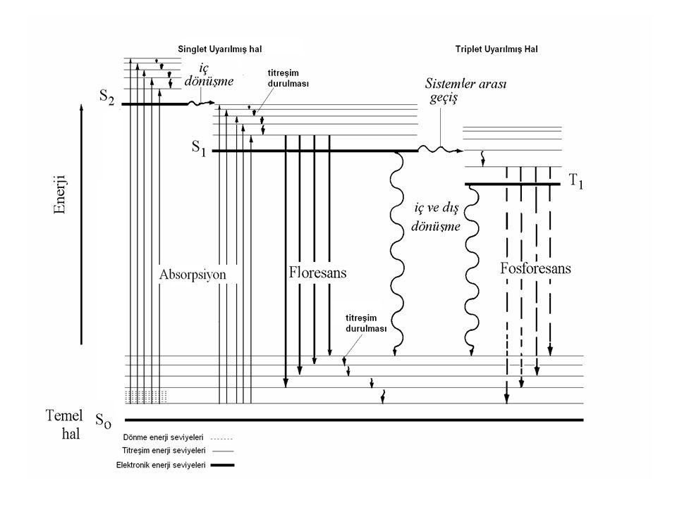 Şekil tipik bir fotolüminesans molekülünün kısmi bir enerji seviyesi diyagramıdır.En alttaki koyu yatay çizgi ,normal olarak singlet haldeki ,molekülün temel hal enerjisinş göstermekte olup,So ile gösterilmiştir.Oda sıcaklığında ,bu hal,bir çözeltideki moleküllerin hemen hemen tamamının enerjisini gösterir.En üstteki koyu çizgiler,üç uyarılmıl elektronik halin temel titreşim halleri için enerji seviyelerini göstermektedir.Soldaki iki çizgi,(S1)ve ikinci(S2) elekktronik siglet halini gösterir.Sağdaki tek çizgi (T1)birinci elektronik triplet halinin enerjisini gösterir.Normal olarak ,birinci uyarılmış triplet halin enerjisi ,karşı gelen singlet halin enerjisinden daha düşüktür.