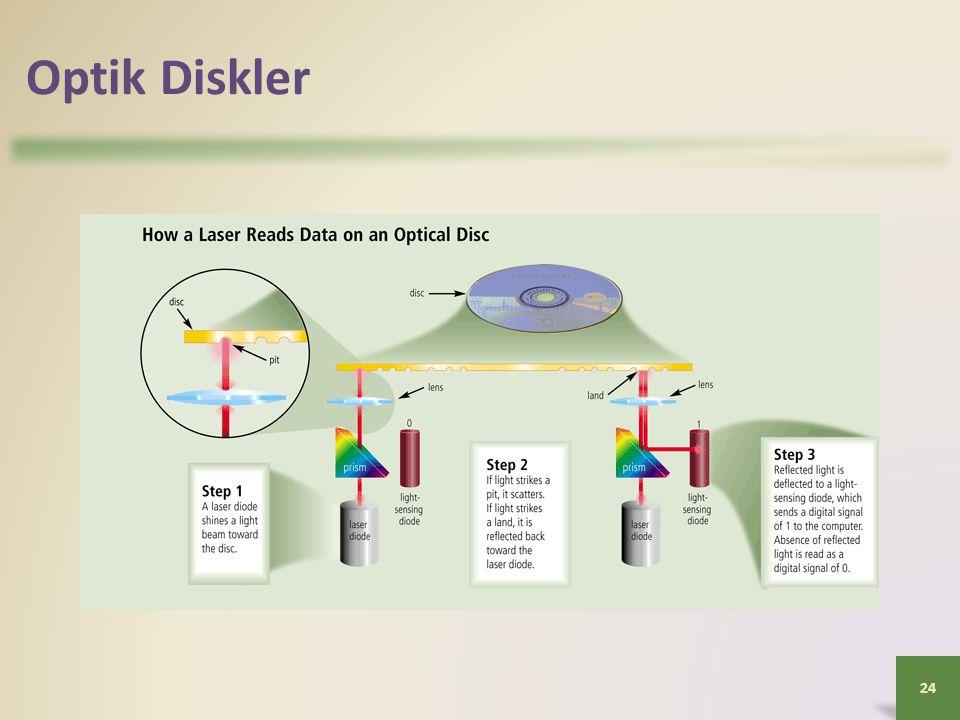 Optik Diskler Şekilde bir lazerin optik diskteki veriyi nasıl okuduğunu görüyoruz.