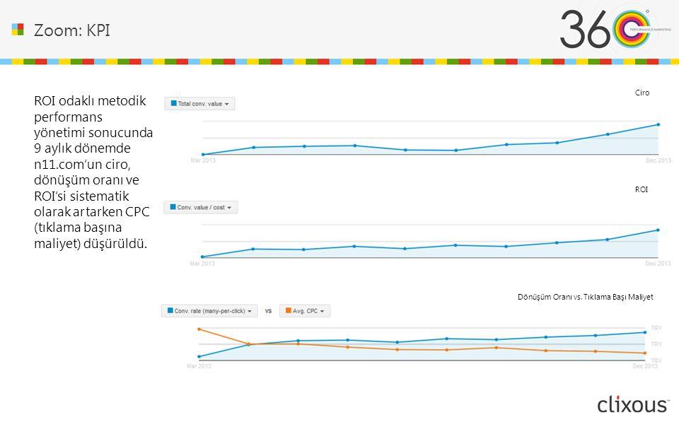 Zoom: KPI Ciro.