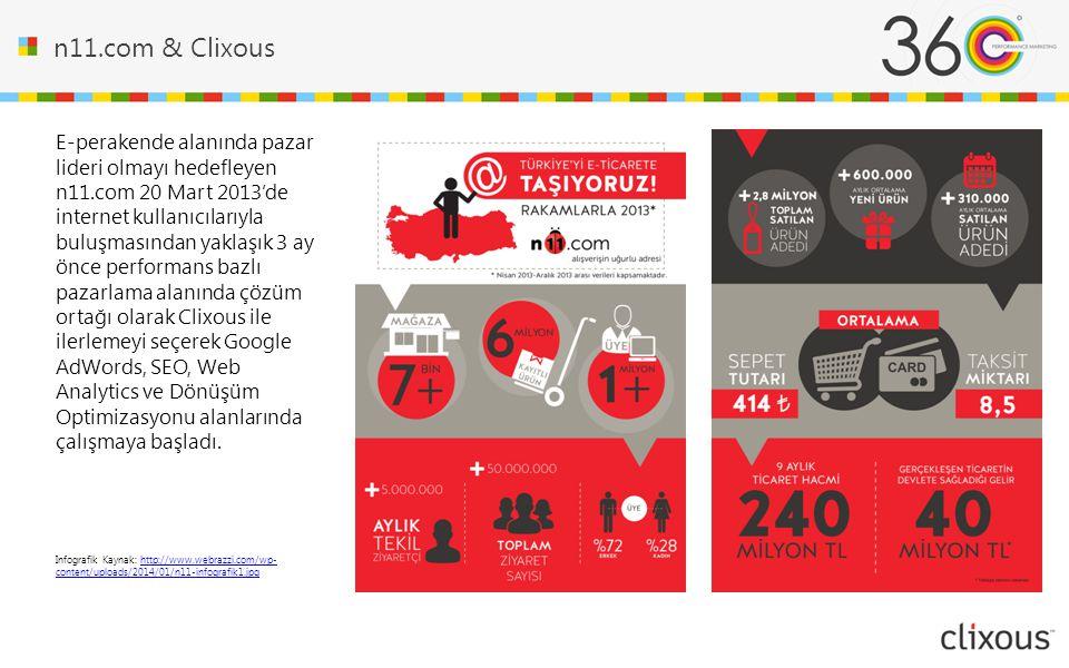 n11.com & Clixous
