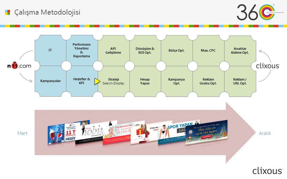 Çalışma Metodolojisi Mart Aralık API Geliştirme Performans Yönetimi &
