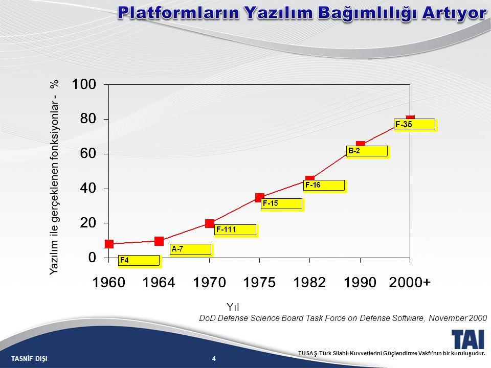 Platformların Yazılım Bağımlılığı Artıyor