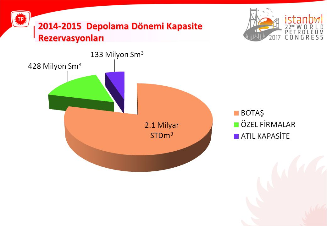 2014-2015 Depolama Dönemi Kapasite Rezervasyonları