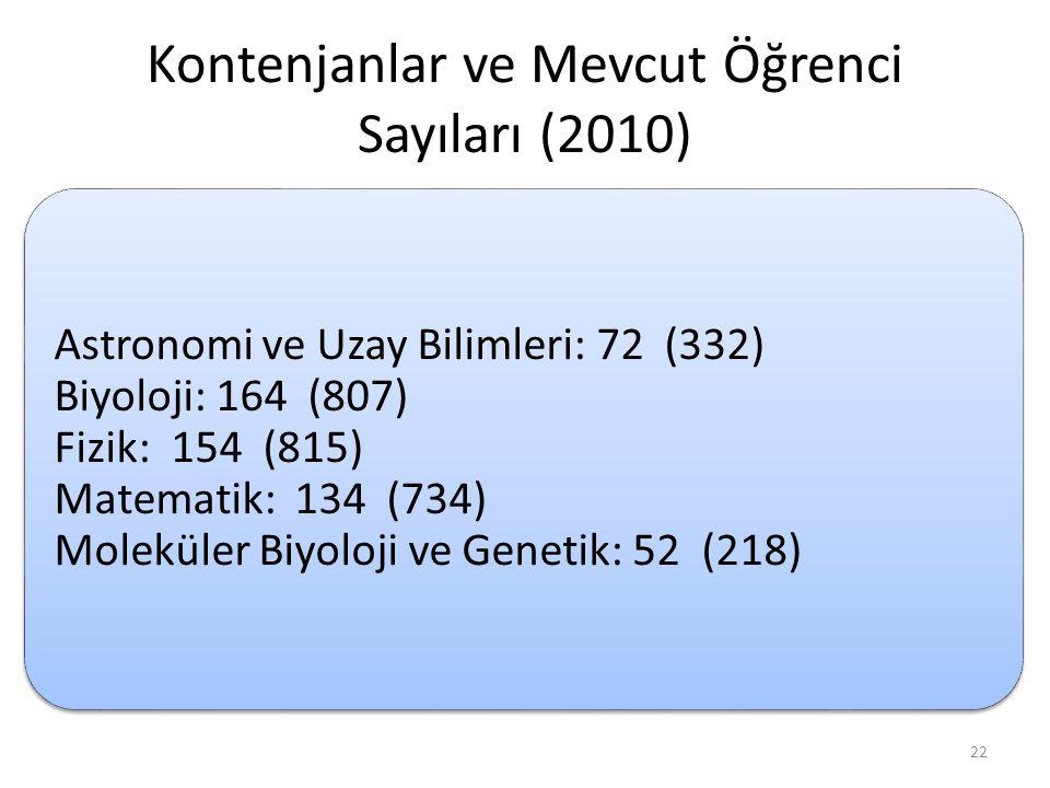 Kontenjanlar ve Mevcut Öğrenci Sayıları (2010)