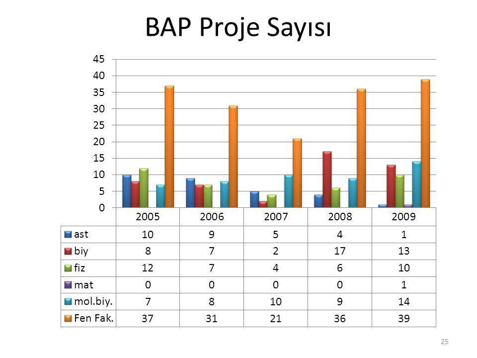 BAP Proje Sayısı