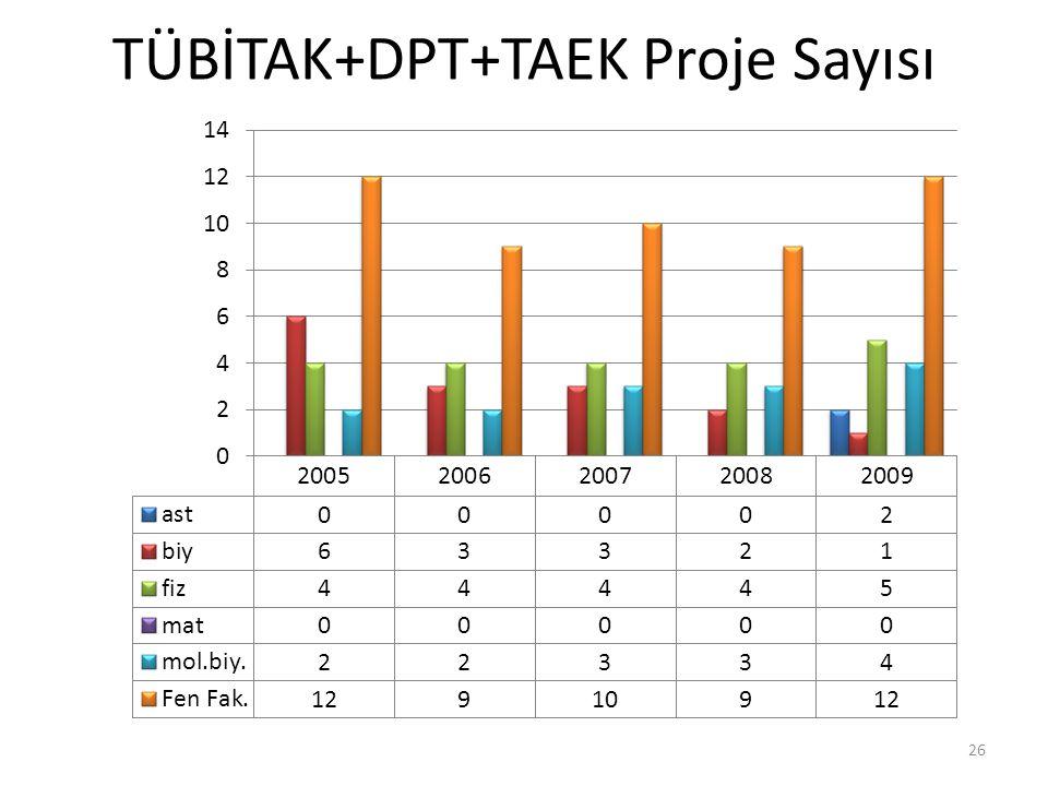 TÜBİTAK+DPT+TAEK Proje Sayısı