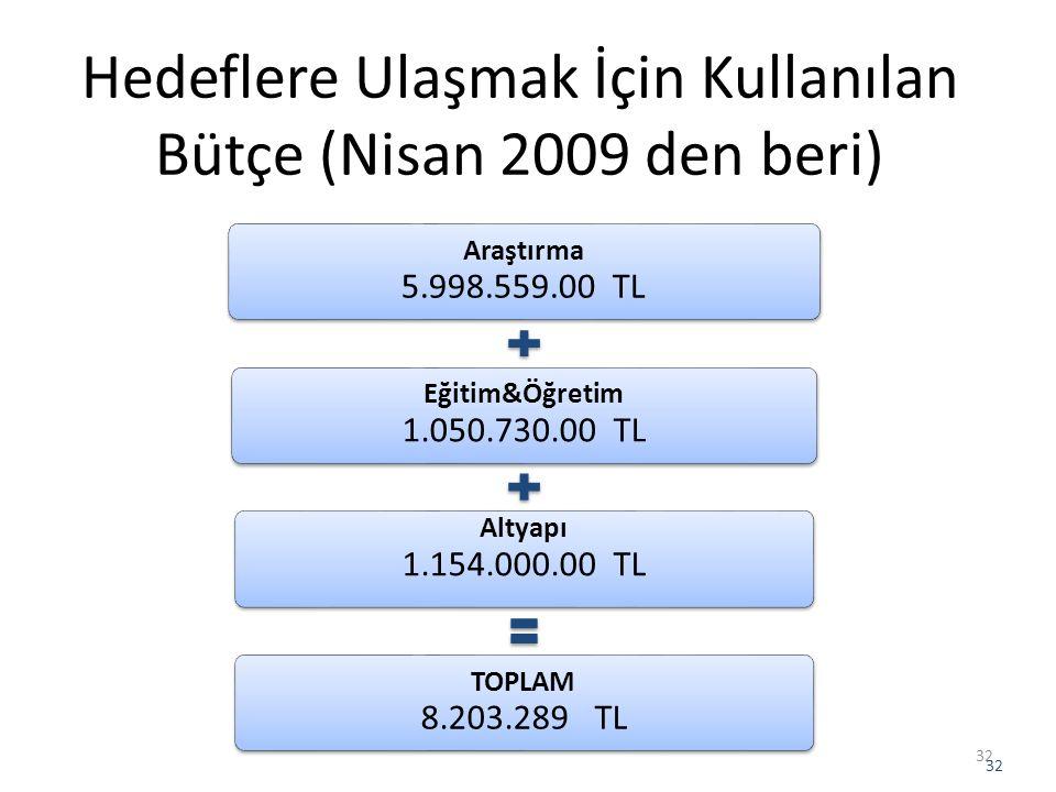Hedeflere Ulaşmak İçin Kullanılan Bütçe (Nisan 2009 den beri)
