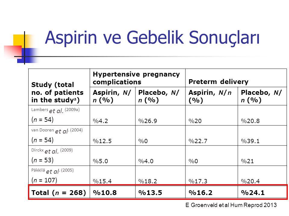 Aspirin ve Gebelik Sonuçları