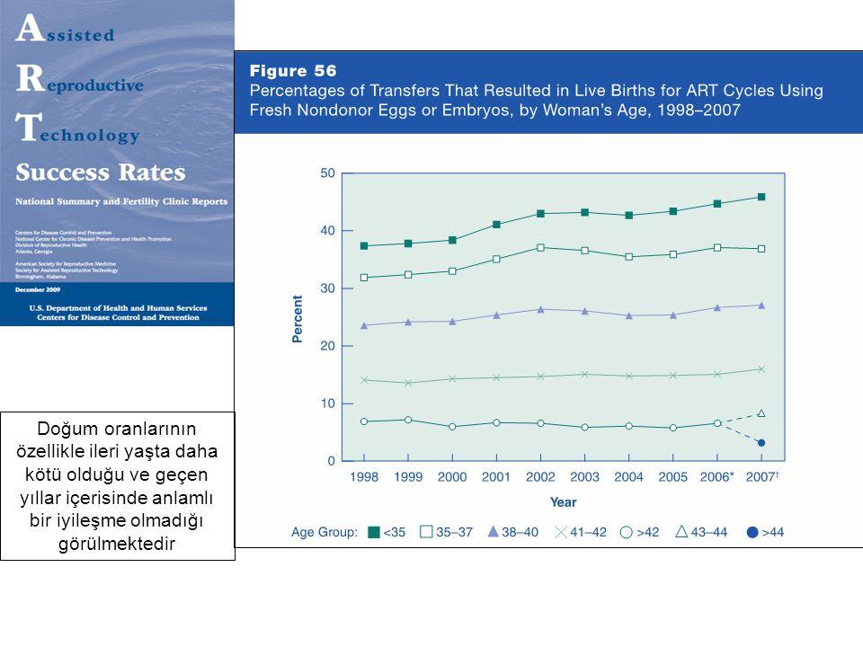 Doğum oranlarının özellikle ileri yaşta daha kötü olduğu ve geçen yıllar içerisinde anlamlı bir iyileşme olmadığı görülmektedir