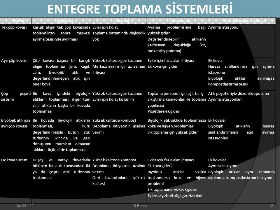 ENTEGRE TOPLAMA SİSTEMLERİ