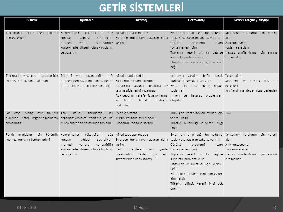 Gerekli araçlar / altyapı