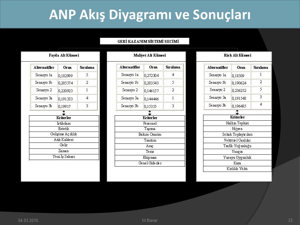 ANP Akış Diyagramı ve Sonuçları