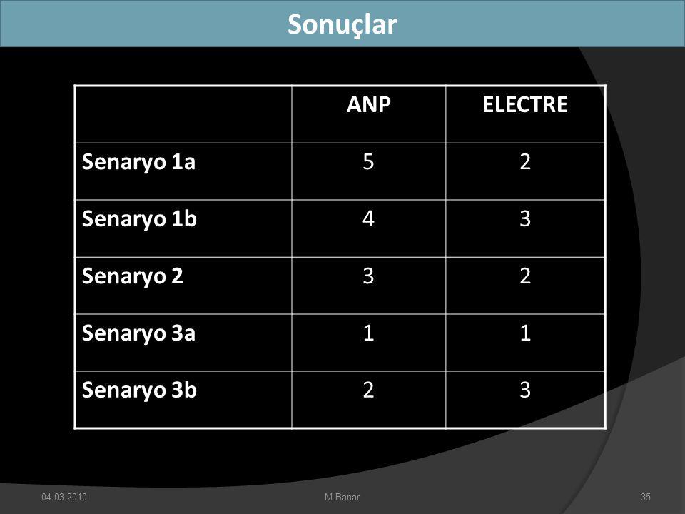 Sonuçlar ANP ELECTRE Senaryo 1a 5 2 Senaryo 1b 4 3 Senaryo 2