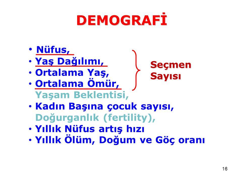 DEMOGRAFİ Nüfus, Yaş Dağılımı, Ortalama Yaş, Ortalama Ömür,
