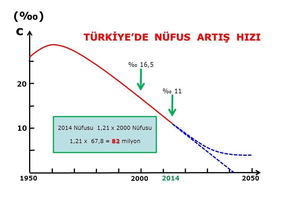 c (‰) TÜRKİYE'DE NÜFUS ARTIŞ HIZI 20 10 ‰ 16,5 ‰ 11 1950 2000 2014