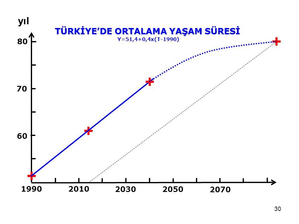 + + + + yıl TÜRKİYE'DE ORTALAMA YAŞAM SÜRESİ 80 70 60 1990 2010 2030