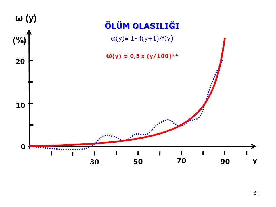 ω (y) (%) ÖLÜM OLASILIĞI y ω(y) ≈ 0,5 x (y/100)6,4 20 10 30 50 70 90