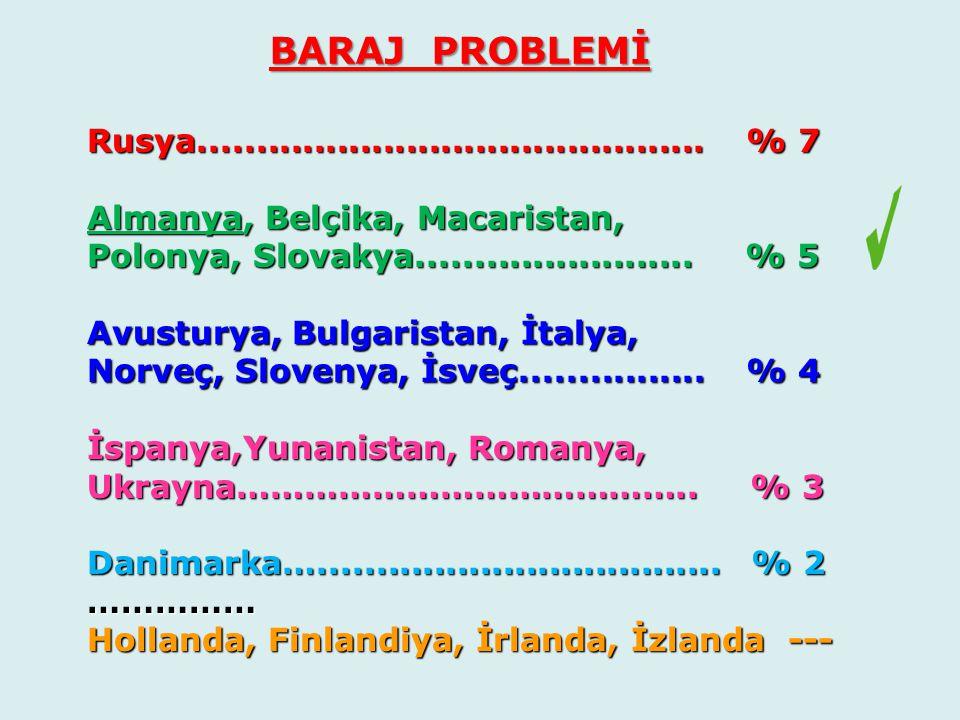 Rusya............................................ % 7 Almanya, Belçika, Macaristan, Polonya, Slovakya........................ % 5.
