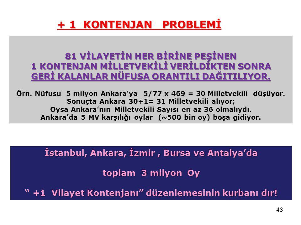 + 1 KONTENJAN PROBLEMİ 81 VİLAYETİN HER BİRİNE PEŞİNEN