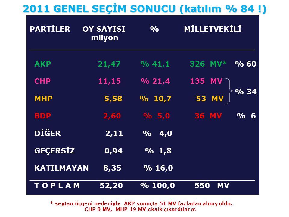 2011 GENEL SEÇİM SONUCU (katılım % 84 !)