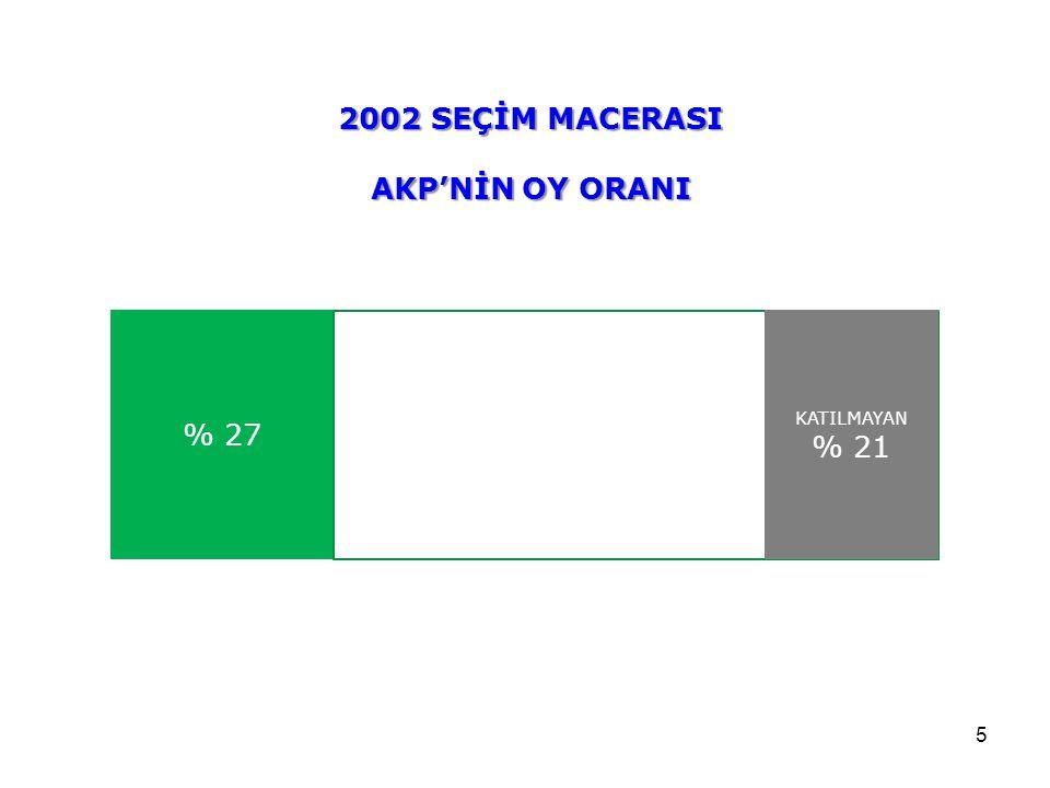2002 SEÇİM MACERASI AKP'NİN OY ORANI