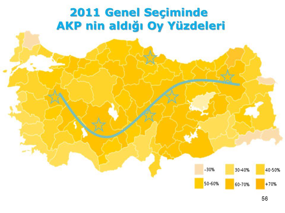 AKP nin aldığı Oy Yüzdeleri