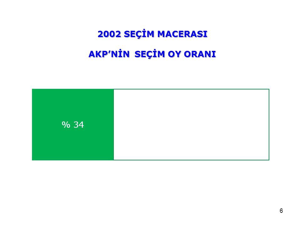 2002 SEÇİM MACERASI AKP'NİN SEÇİM OY ORANI