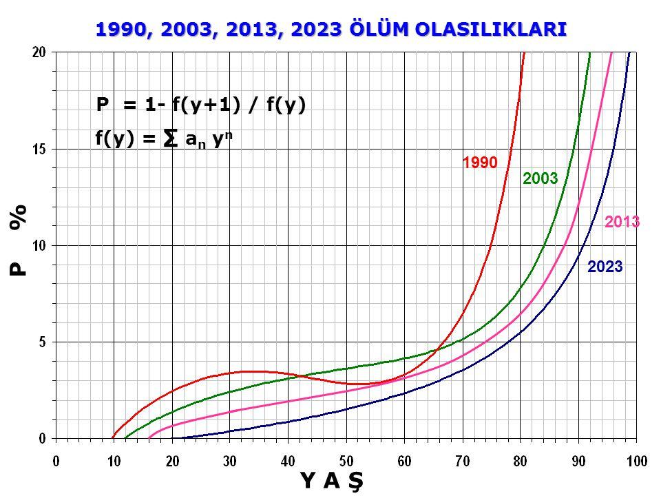 P % Y A Ş 1990, 2003, 2013, 2023 ÖLÜM OLASILIKLARI