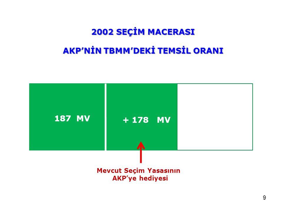 AKP'NİN TBMM'DEKİ TEMSİL ORANI Mevcut Seçim Yasasının