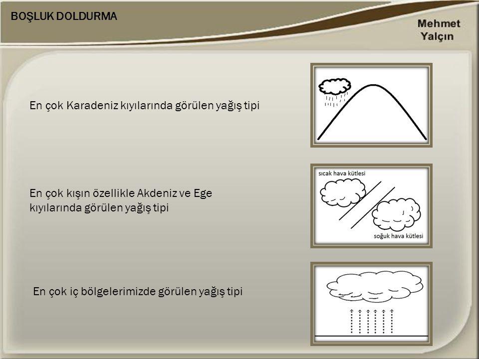 BOŞLUK DOLDURMA En çok Karadeniz kıyılarında görülen yağış tipi. En çok kışın özellikle Akdeniz ve Ege kıyılarında görülen yağış tipi.