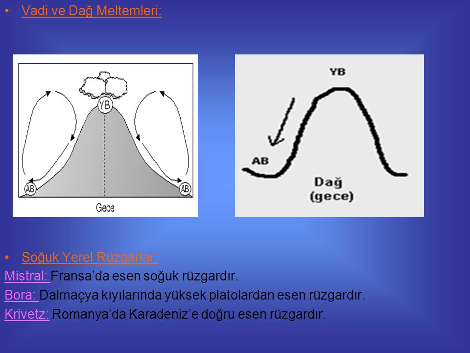 Vadi ve Dağ Meltemleri:
