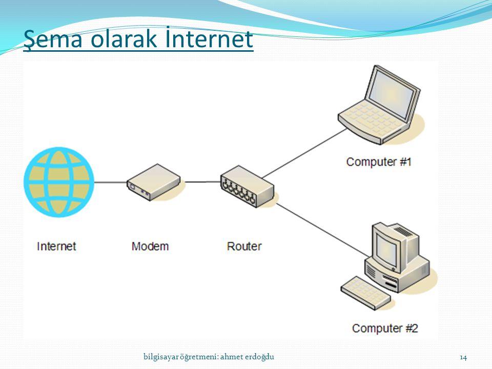 Şema olarak İnternet bilgisayar öğretmeni: ahmet erdoğdu