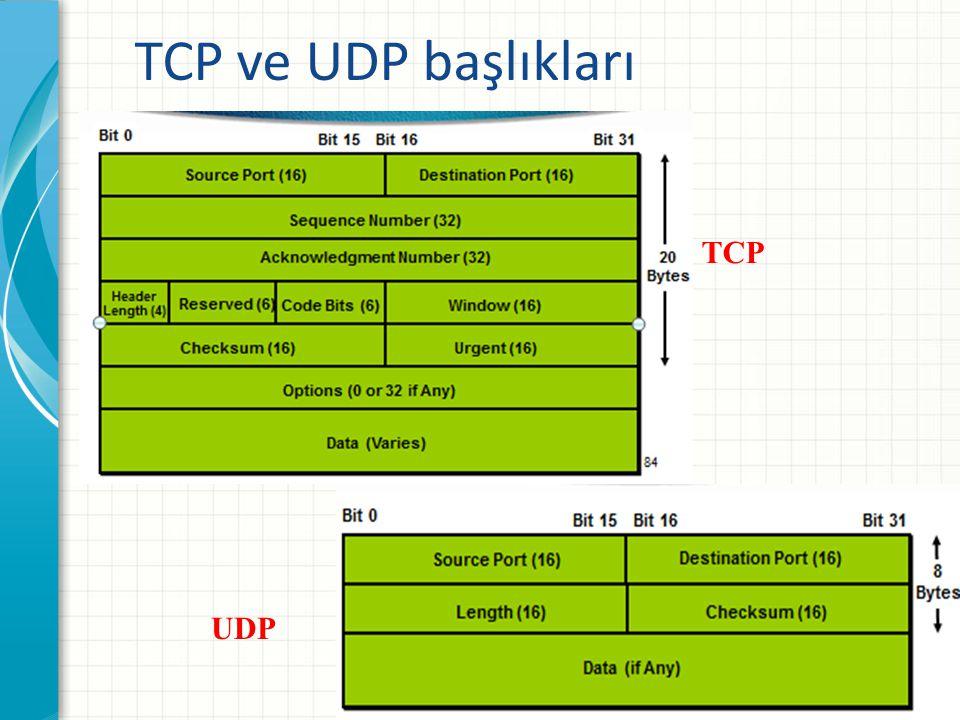 TCP ve UDP başlıkları TCP UDP www.turkkod.org