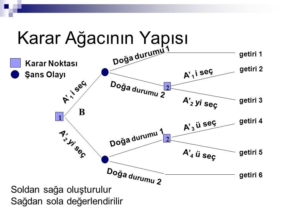 Karar Ağacının Yapısı B Soldan sağa oluşturulur