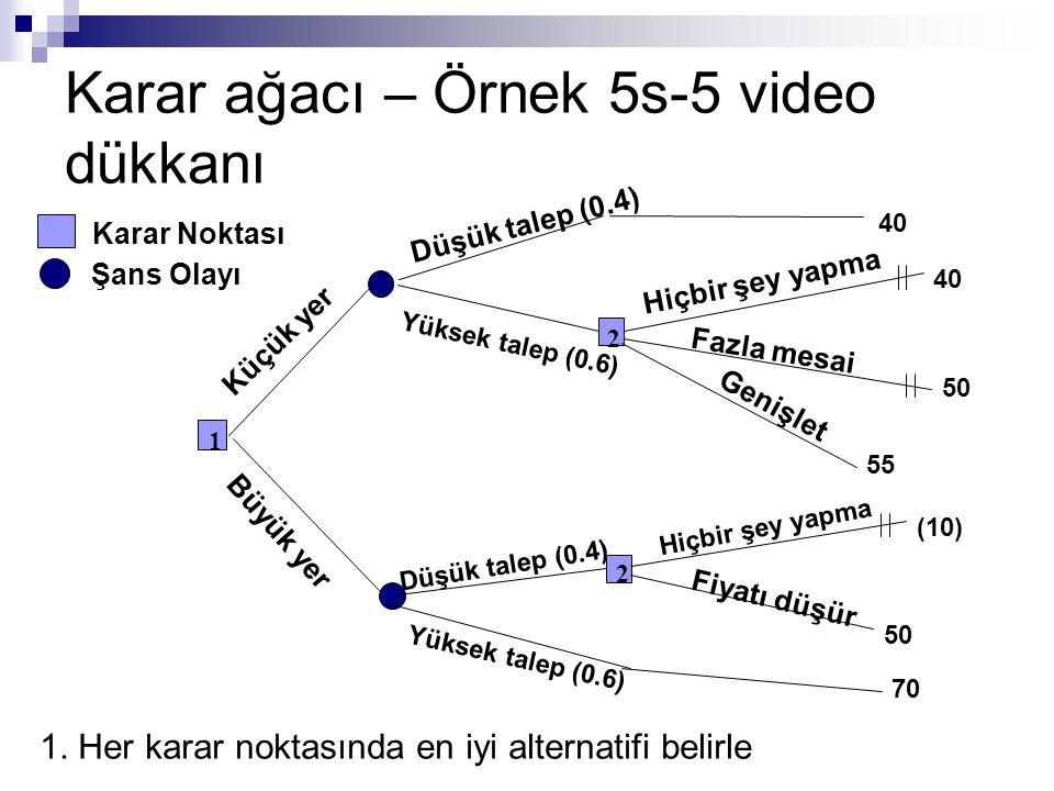 Karar ağacı – Örnek 5s-5 video dükkanı