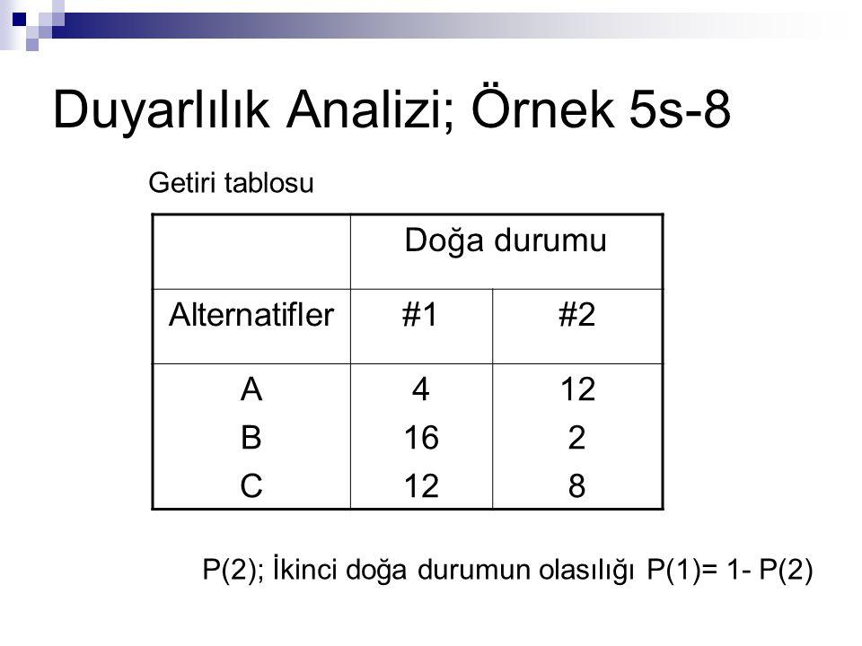 Duyarlılık Analizi; Örnek 5s-8