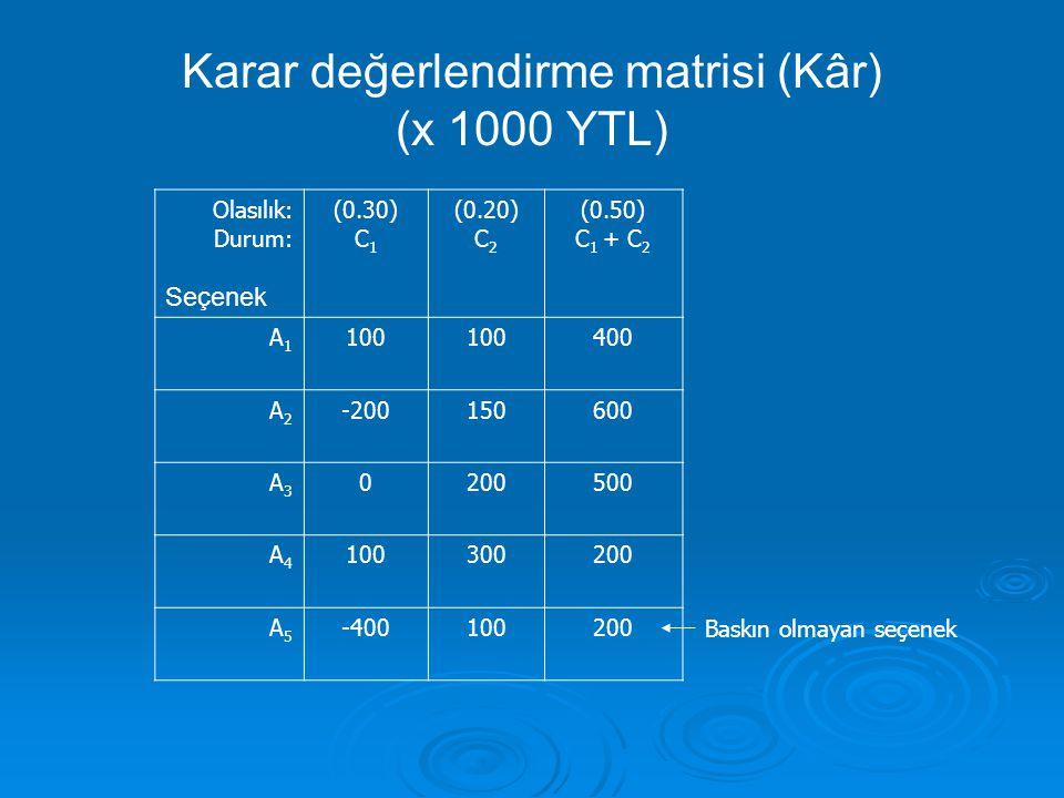 Karar değerlendirme matrisi (Kâr) (x 1000 YTL)