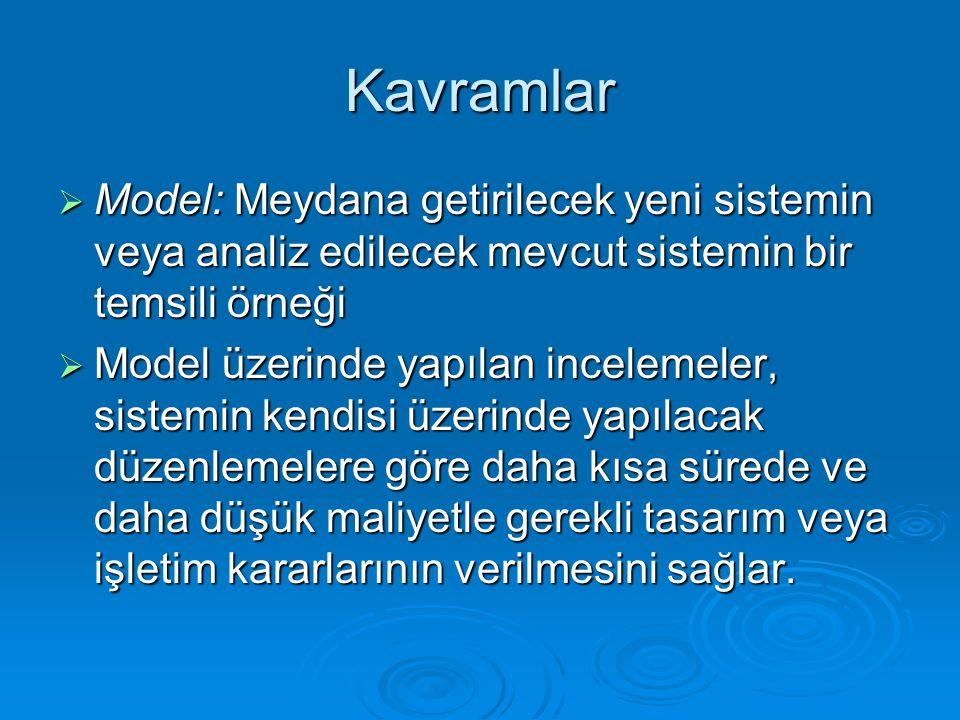 Kavramlar Model: Meydana getirilecek yeni sistemin veya analiz edilecek mevcut sistemin bir temsili örneği.