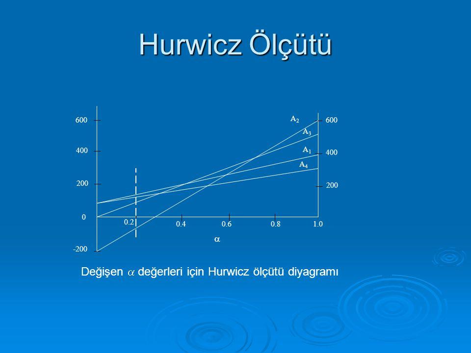 Değişen  değerleri için Hurwicz ölçütü diyagramı