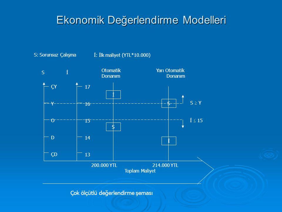 Ekonomik Değerlendirme Modelleri