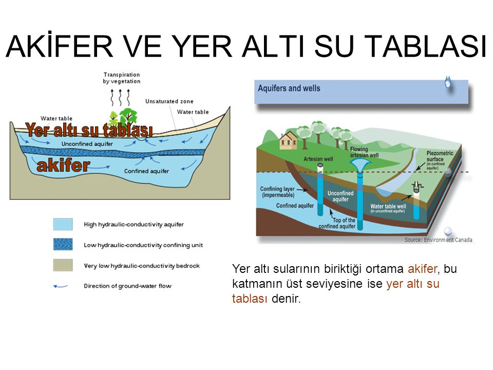 AKİFER VE YER ALTI SU TABLASI